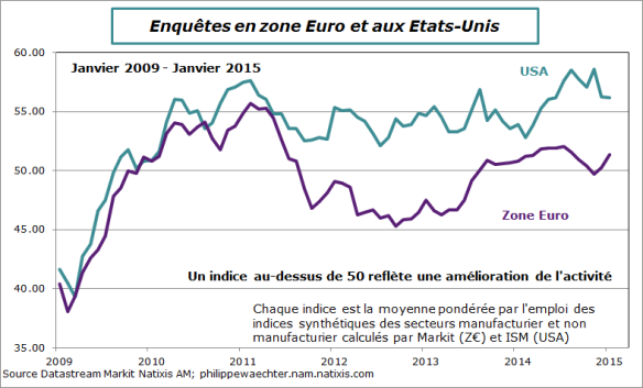 ZE-US-2015-Janvier-IndicesComposites