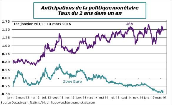 Anticipations-PM-13mars2015