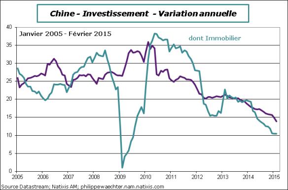 Chine-2015-Fevrier-investmissement
