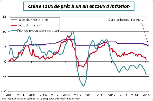 Chine-Tx-int-inflation