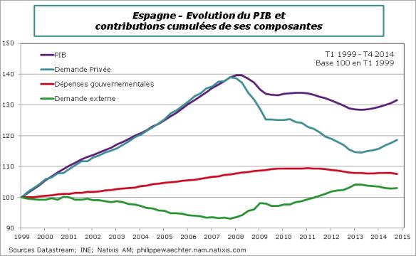 Espagne-2014-T4-PIB Decomp 1999-2014