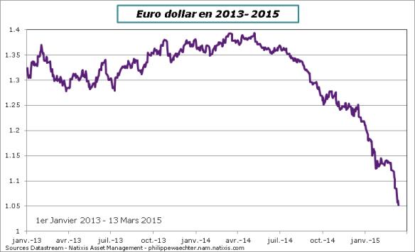 EuroDollar-13Mars-2015