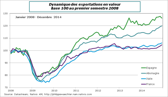 Exports-F-ALL-ESP-ITA-Dec14