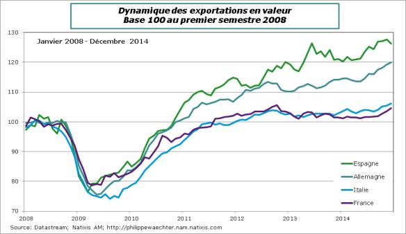Exports-F-ALL-ESP-ITA-Dec14