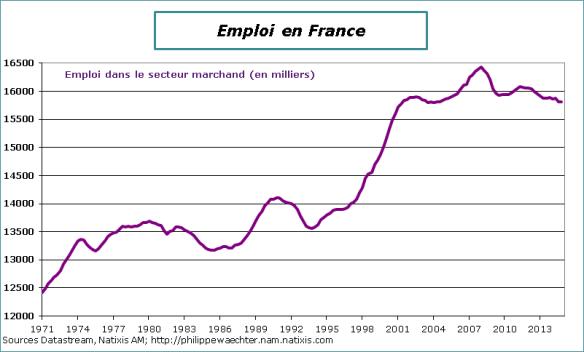 France-2014-T4-Emploi