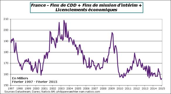France-2015-Fevrier-CDD