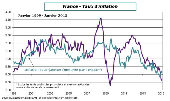 France-2015-Fevrier-CPI