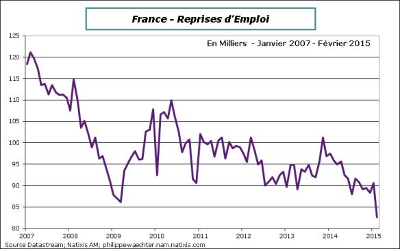 France-2015-Fevrier-repriseEmploi