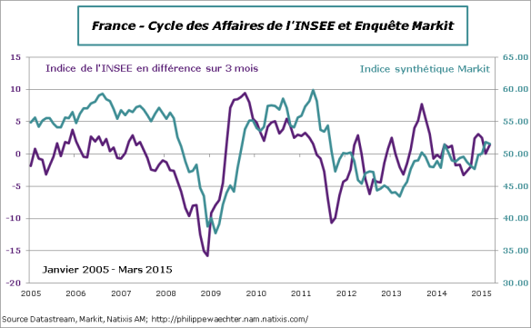 France-2015-Mars-CycleAffaire-Markit