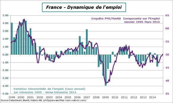 France-2015-Mars-PMI-Emploi