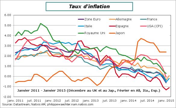 Inflation-Janvier2015