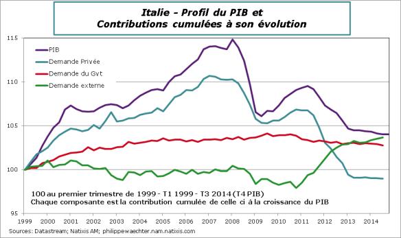 Italie-2014-T4-PIB-contrib-cumul