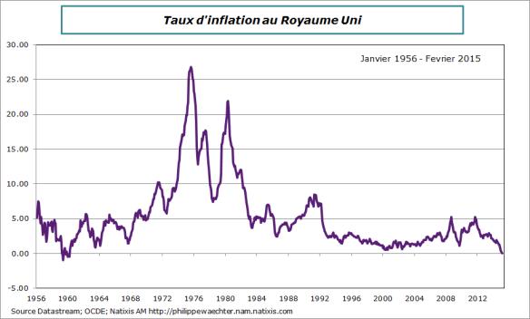 RU-2015-fevrier-inflation