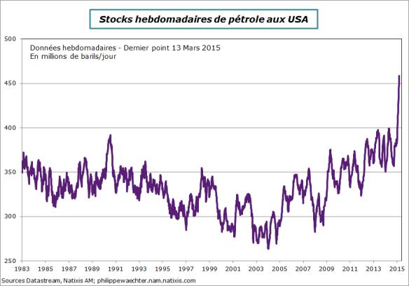 US-petrole-13mars