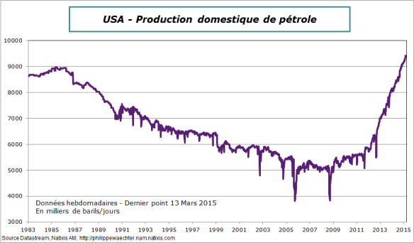 USA-prod-petrole-13 mars