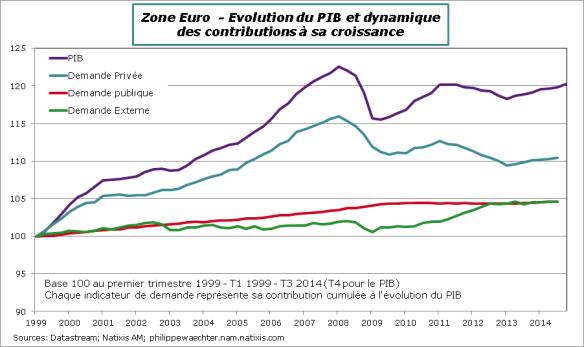 ZE-2014-T4-PIB-decomp-cumul