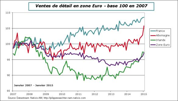 ZE-2015-janvier-retail-pays
