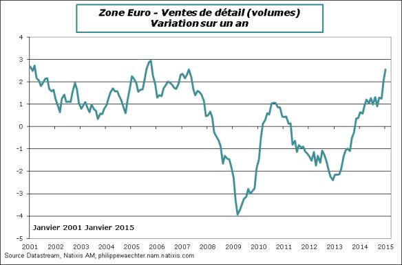 ZE-2015-janvier-ventesdetail