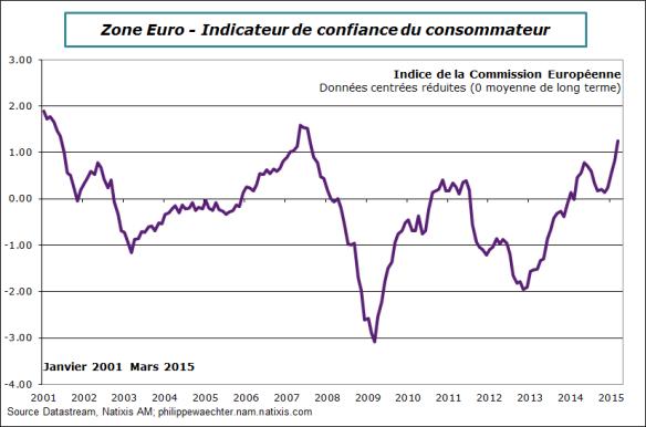 ZE-2015-mars-Cofinace du Conso