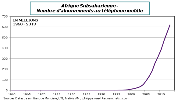 Afrique-Subsahara-TelephonesMobiles
