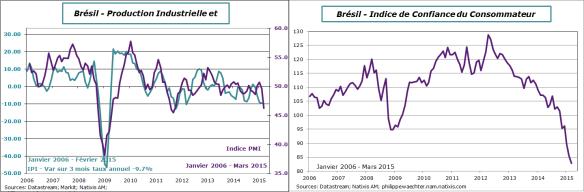 bresil-2015-mars-indices de confiance
