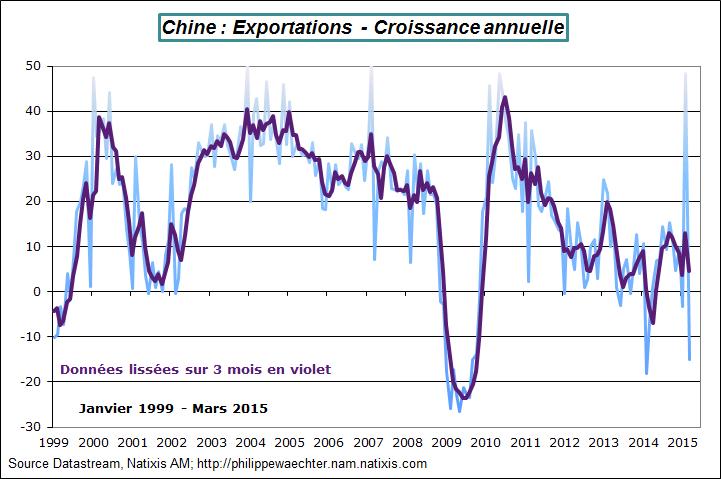 Chine-2015-mars-exports