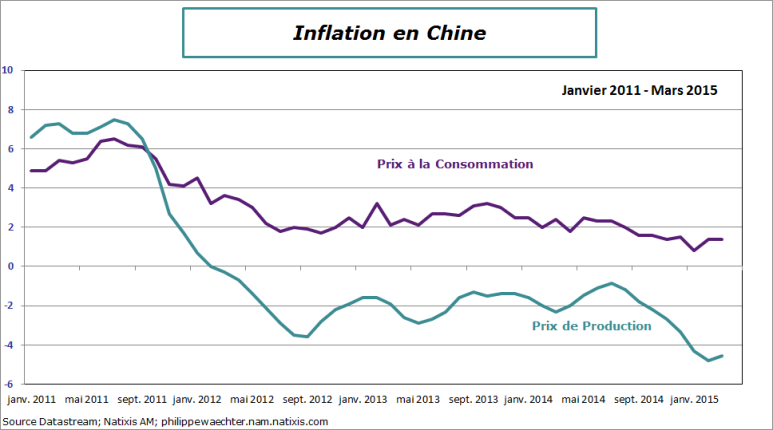 Chine-2015-mars-inflation