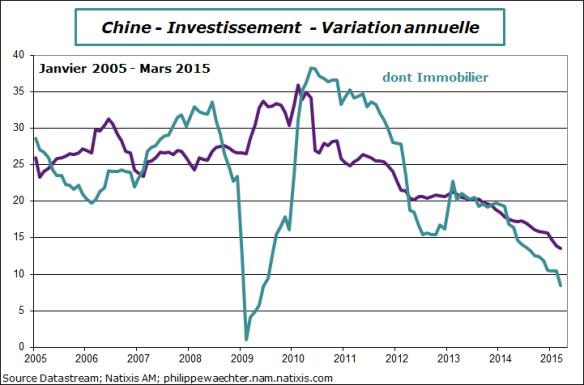 Chine-2015-mars-invest