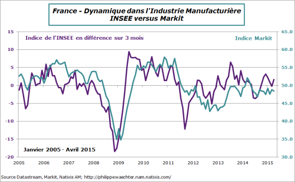 france-2015-avril-insee-markit-manuf