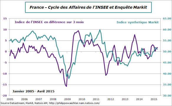 France-2015-avril-insee-markit