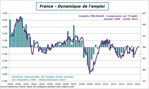 France-2015-avril-pmi-emploi