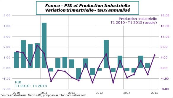 France-2015-Fevrier-IPI-PIB