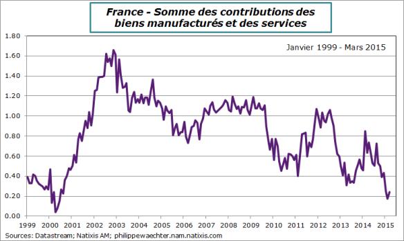 France-2015-mars-cpi-core