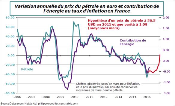 France-2015-mars-cpi-pétrole