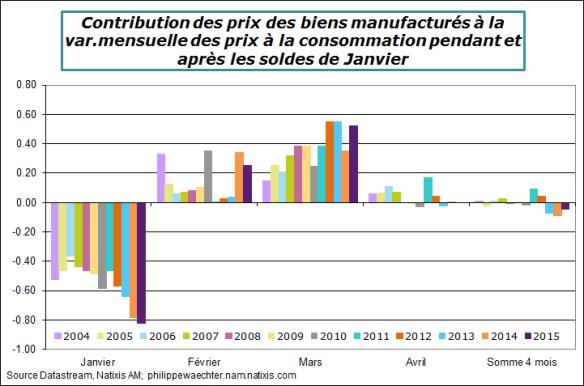 France-2015-mars-effetsoldes