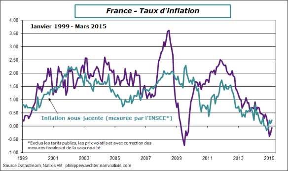 France-2015-mars-inflation