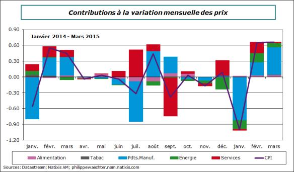 France-2015-mars-prix-mensuel