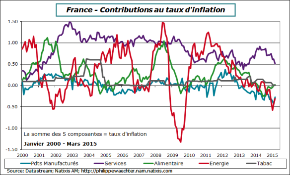 france2015-mars-inflation-contrib