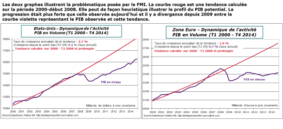 Graphes-pib-tendance-FMI
