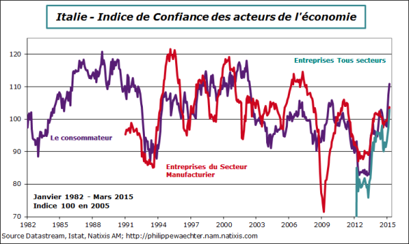 Italie-2015-mars-confiance