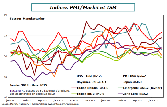 Monde-2015-mars-pmi