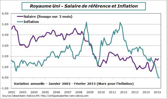 RU-2015-frevrier-salaires