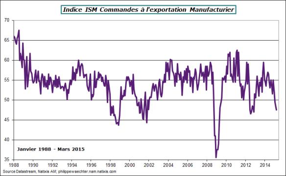 usa-2015-mars-commandes-exports