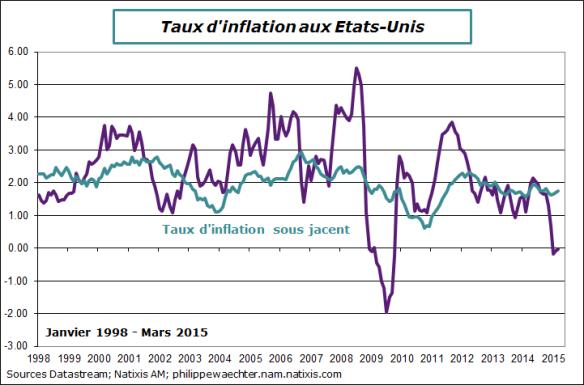 USA-2015-mars-inflation