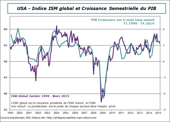 USA-2015-mars-ISM-global