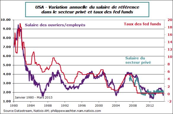 USA-2015-mars-salaires-ff-1980-2015