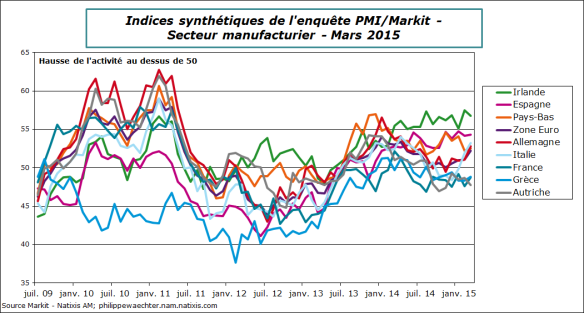 ZE-2014-aout-pmi-manuf-ind-synth.png-mars-Pmi-Manuf-Pays