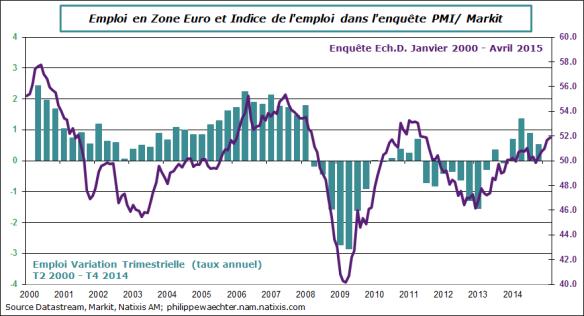 ZE-2015-avril-pmi-emploi