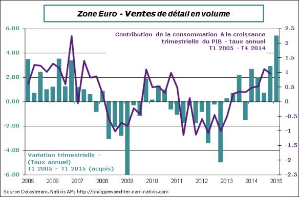 ze-2015-fevrier-Vdetail-PIB