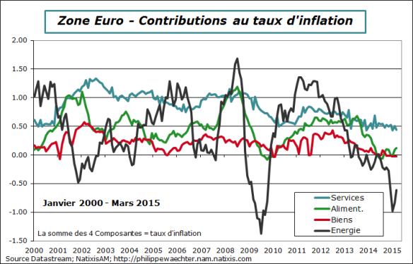 ZE-2015-mars-inflation-contrib